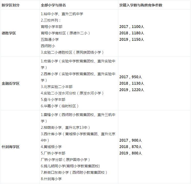 2016年北京西城区小学排名及购房竞争参数表
